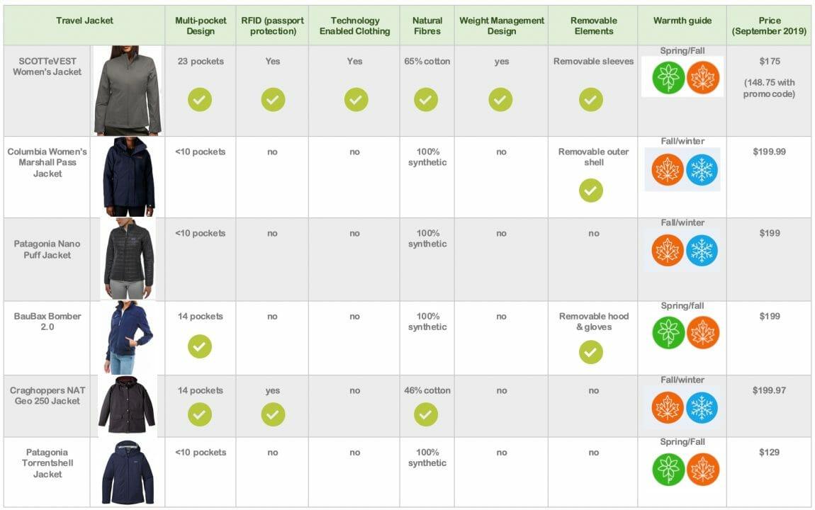 SCOTTeVEST vs BauBax vs Patagonia Comparison table